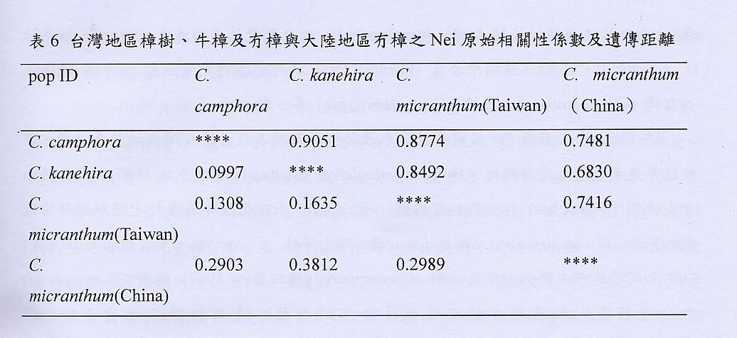 牛樟與冇樟遺傳相關係數及距離