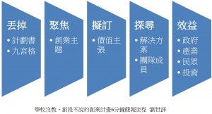 創業簡報流程